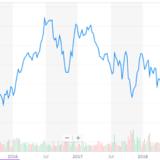 AT&Tの株価推移