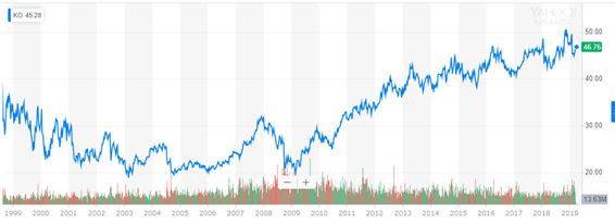 コカ・コーラ株の株価推移