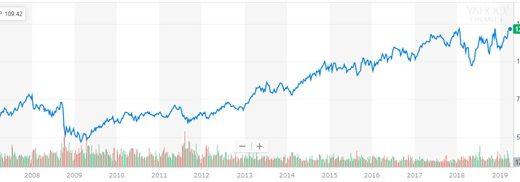 ペプシコ(PEP)の株価分析【コカ・コーラと比較しどちらが良いか?】