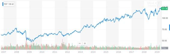 ペプシコの株価チャート