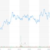 VZの株価