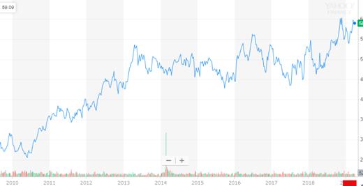 ベライゾン(VZ)の株価と特徴を解説【AT&Tと比較検証】