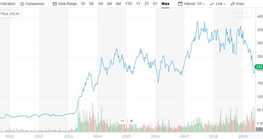 テスラの株価が暴落!買いのチャンスか?今後の見通しについて