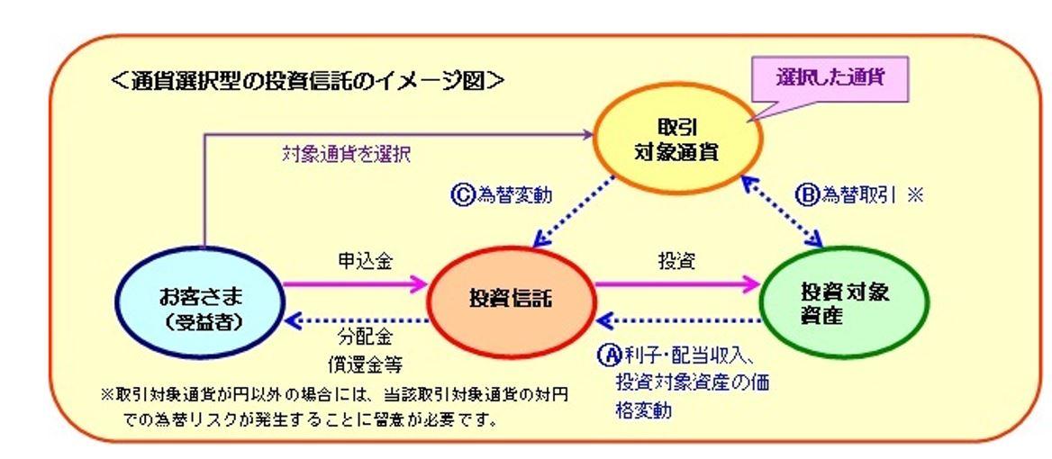 通貨選択型コース