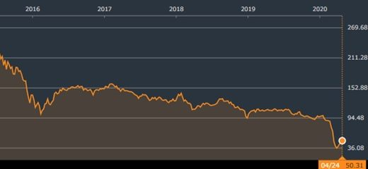 ZMLPの株価が高騰中!高配当も期待できる評判の海外ETFを解説