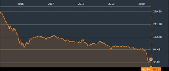 ZMLP株価チャート