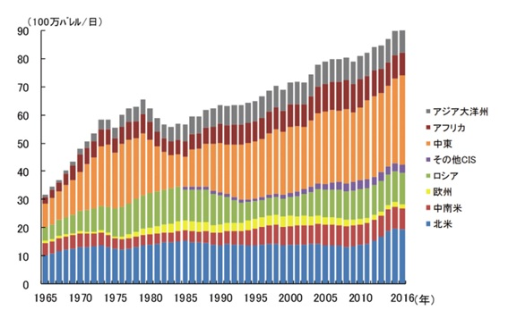 原油産出国ランキング