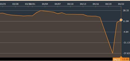 WTI原油先物価格がマイナスになった理由を徹底解説