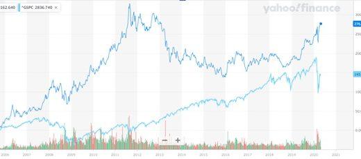 金投資は長期投資に向いている?金への投資を徹底解説