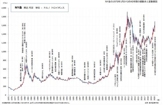 金長期チャート