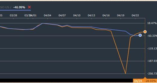 原油先物ETFのUSOの株価が大暴落!上場廃止の可能性は?買うのはおすすめできない理由を解説