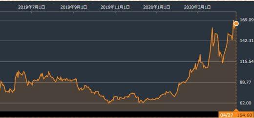 ZOOMの株価が急上昇!その特徴と将来性を解説