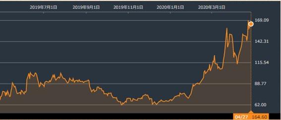 ZOOMの株価チャート