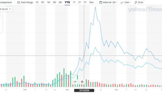 米国VIブルETF「プロシェアーズ・ウルトラ・VIX短期先物ETF」とは?買うタイミングが重要