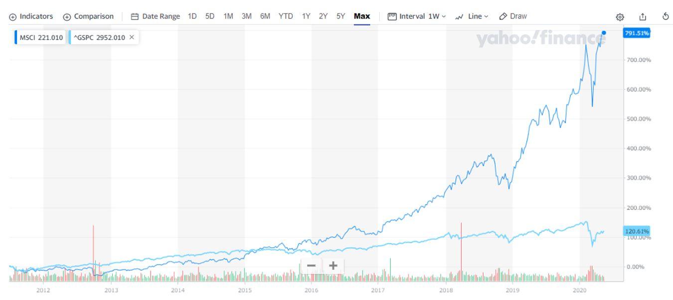 MSCIとS&Pを比較
