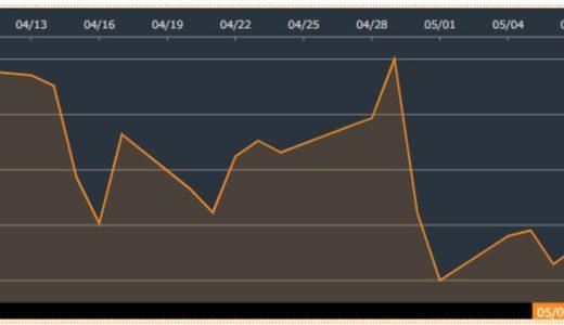ロイヤルダッチシェル(RDSB)が減配!高配当株の減配は株価にどう影響を与える?