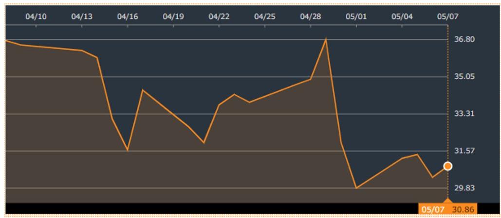 RDB株価