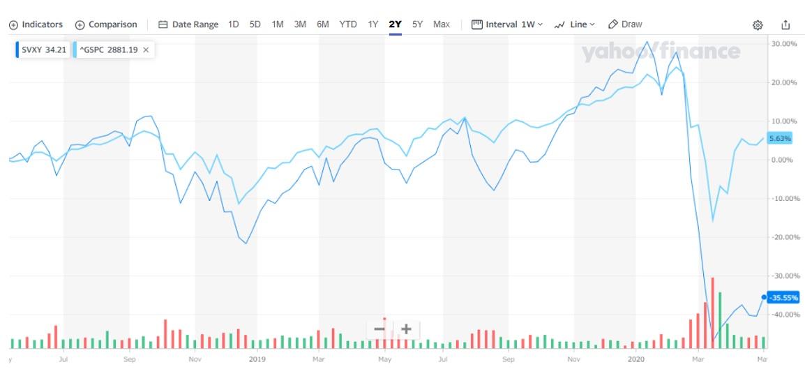 S&PとVIXベアを比較