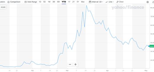 VIX指数とは?リーマンショック以上に上昇した理由を分析
