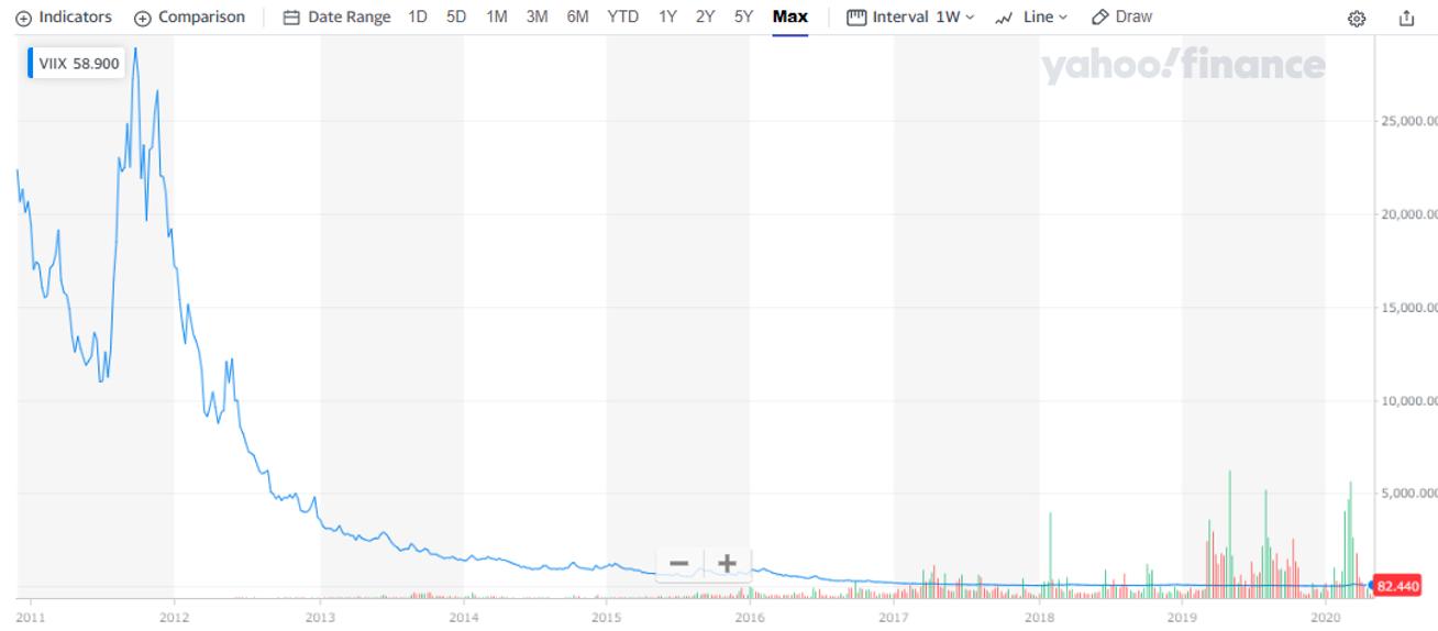 VIXETFの長期チャート