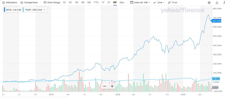 OKTA株価