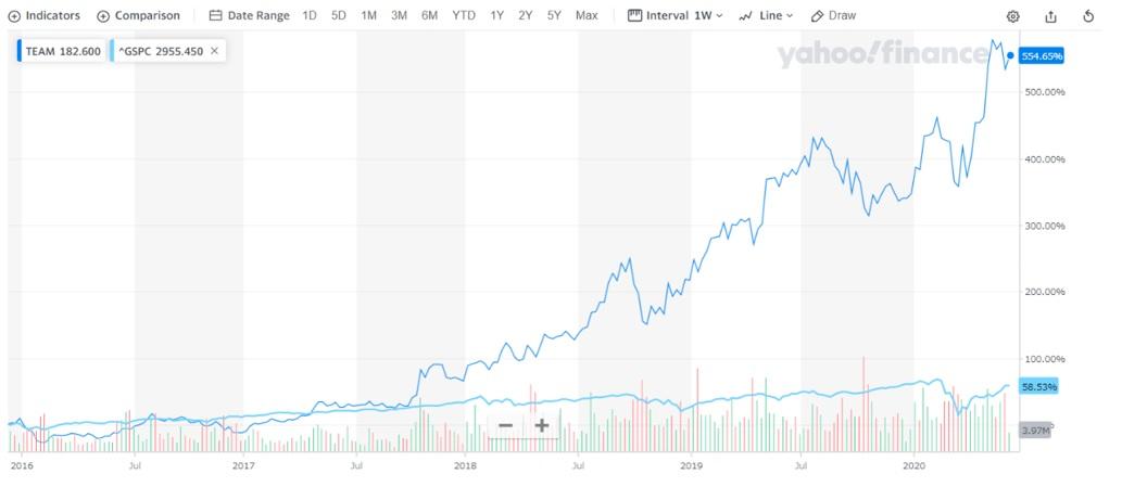 TEAMの株価推移