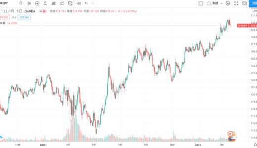 ユーロ円130円突破、どこまで上がるのか?原因と傾向を分析